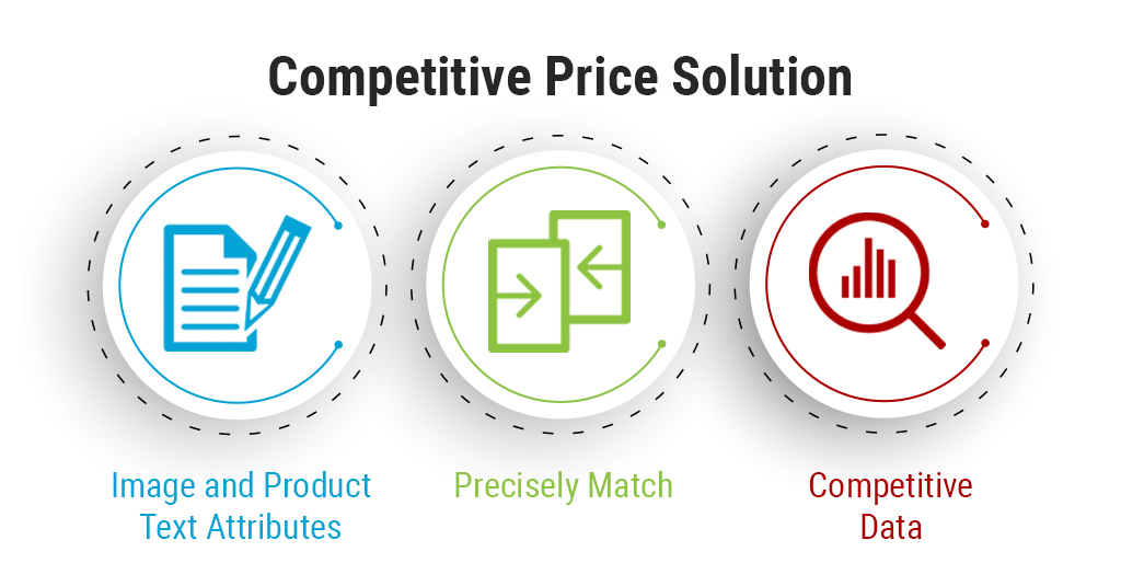 Challenges of Price Intelligence Solution-Growbydata
