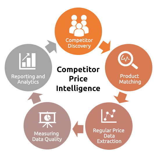 GrowByData's Competitor Price Intelligence