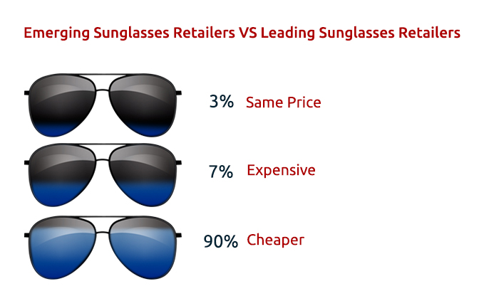 Emerging Sunglasses Retailers VS Leading Sunglasses Retailers