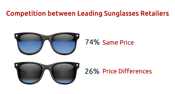 Competition between leading sunglasses retailers