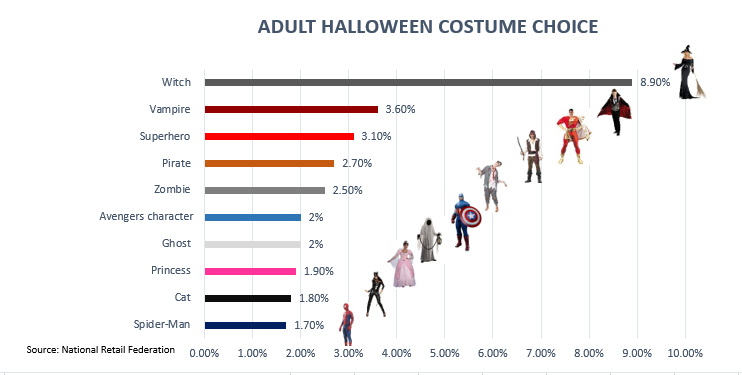 What Dresses to Wear in Halloween among adults?