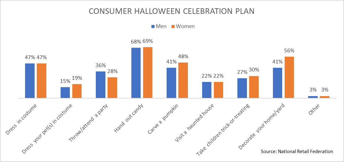 Halloween Mode of Celebration-Trick or Treat