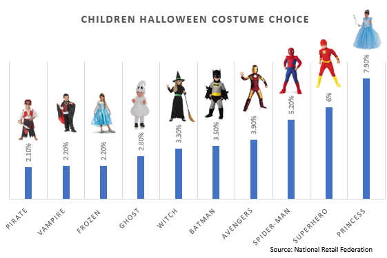 What Dresses to Wear in Halloween?
