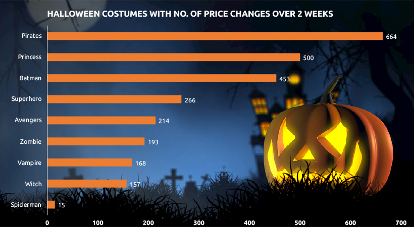 Most Popular Halloween Costume by Price Competitiveness
