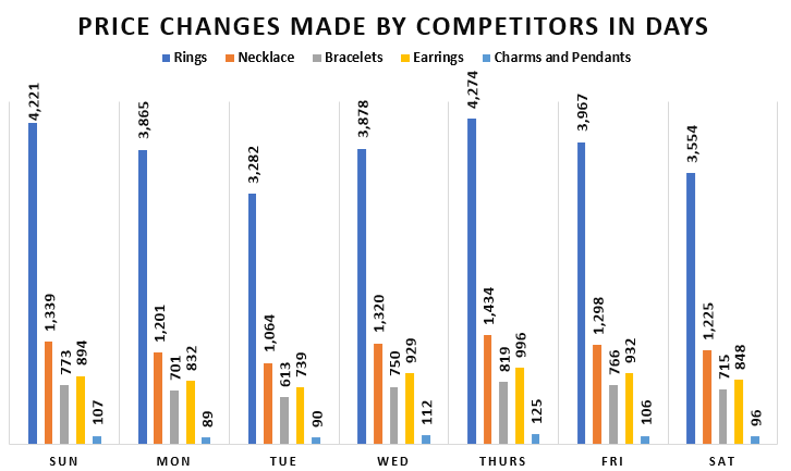 Jewelry Price Changes Made in Days-GrowByData