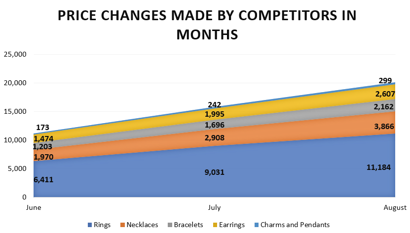 Price Changes Made by Competitors in Months-GrowByData