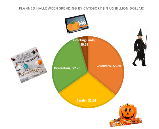 Halloween spending by category