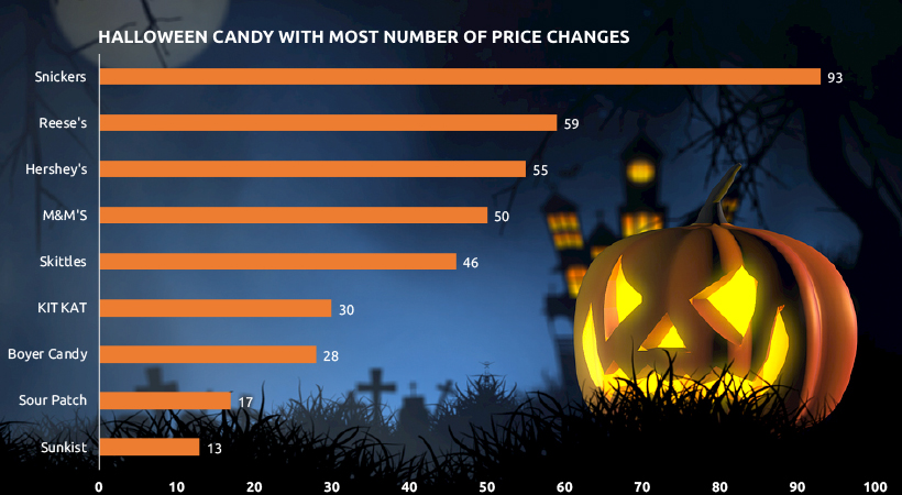 Most Popular Halloween Candy by Price Competitiveness