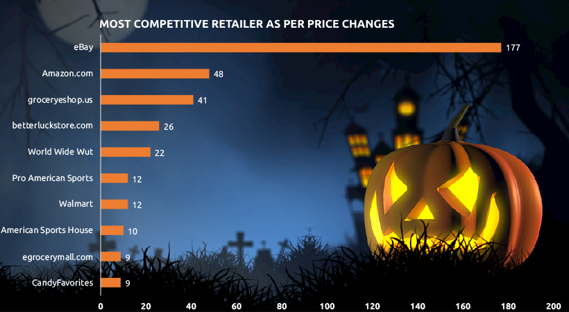 Most Competitive Retailers/Marketplaces by Price Competitiveness - Halloween Candy