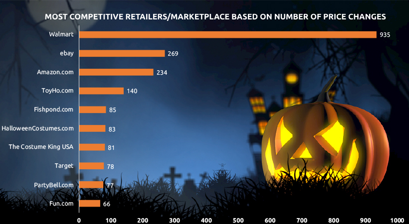 Most Competitive Retailers/Marketplaces by Price Competitiveness - Halloween Costume