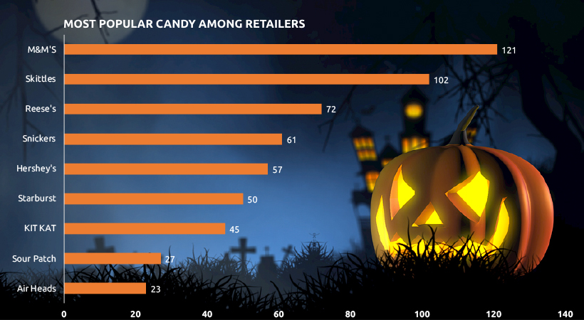 Most Popular Halloween Candy by Seller Volume