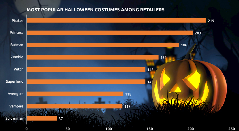 Most Popular Halloween Costumes by Seller Volume