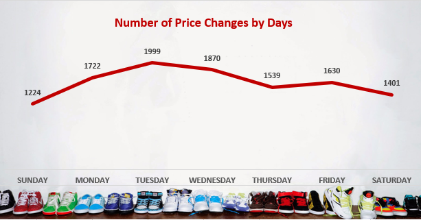 Number of Price Changes by Days-GrowByData