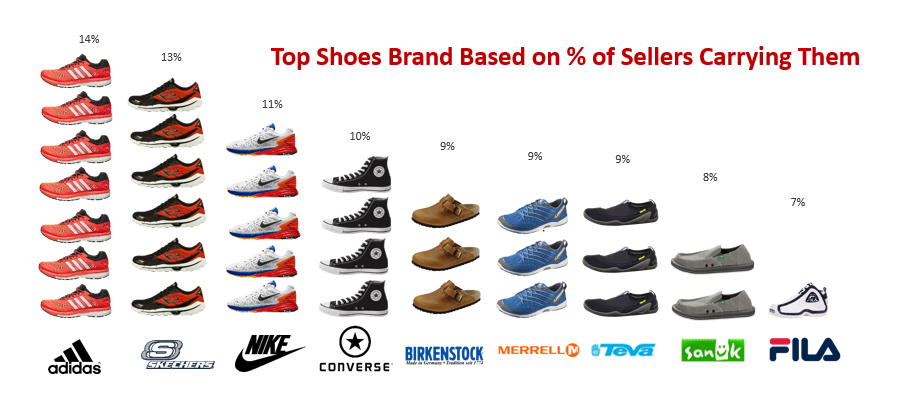 Top Shoes Brand Based on % of Sellers Carrying Them-GrowByData