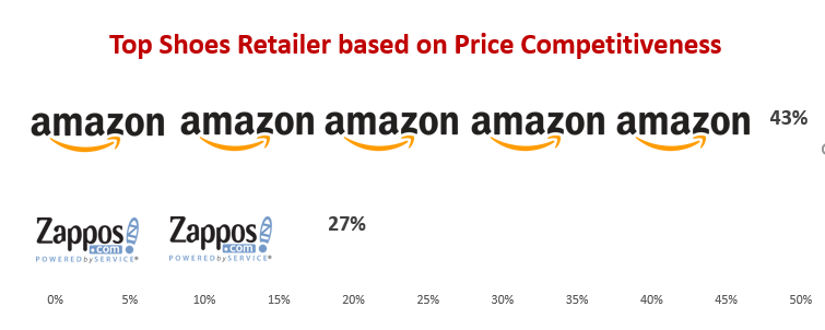 Top Shoes Retailer based on Price Compeitiveness-GrowByData