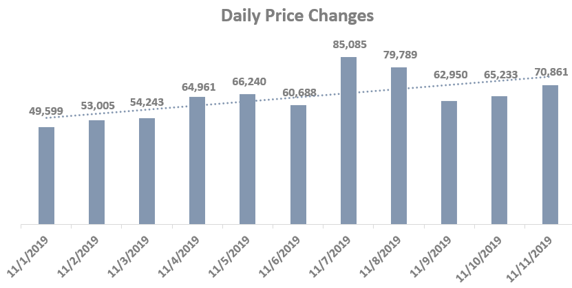 Frequent Price Changes on a Daily Level-GrowByData