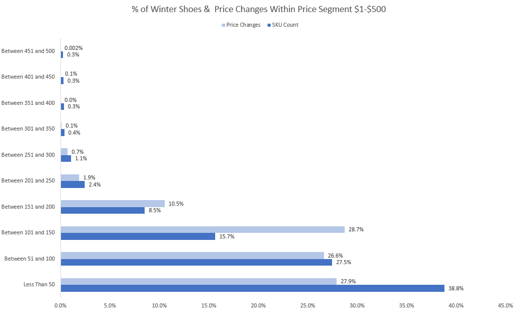 Percentage of Winter Shoes & Price Changes within Price segment-GrowByData Analytics