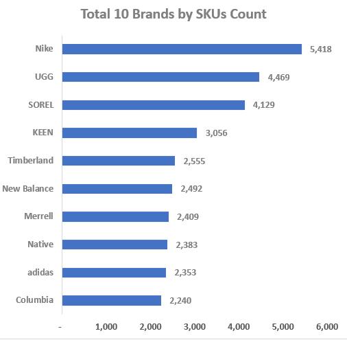 Top 10 Brands by SKUs Count-GrowByData