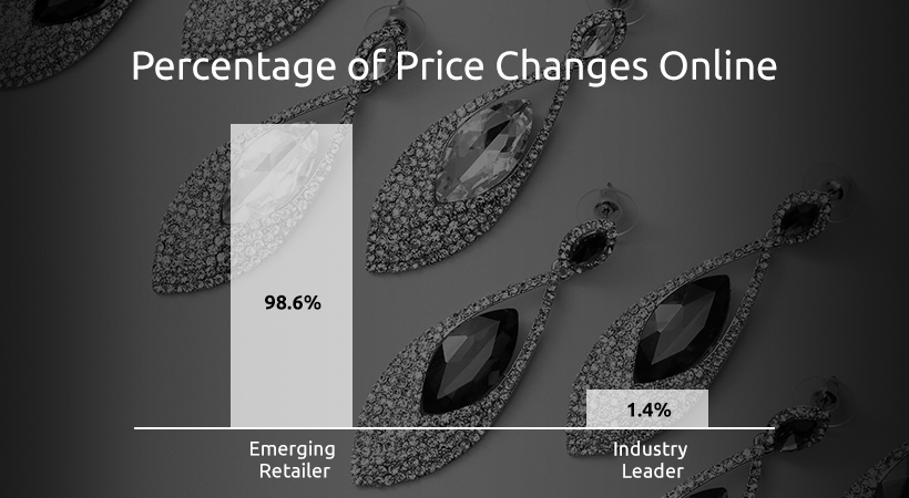 Percentage of Price Changes Online | GrowByData