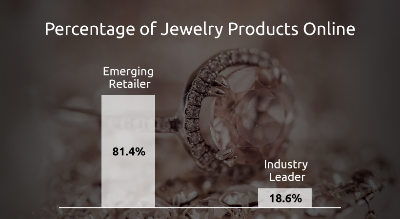 Percentage of Jewelry Products Online | GrowByData