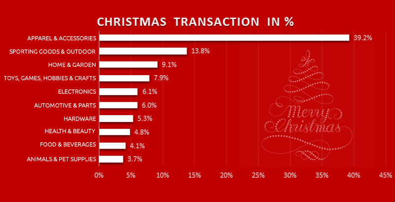 US Retail Industry-Wise Christmas Transaction Ratio Distribution | GrowByData