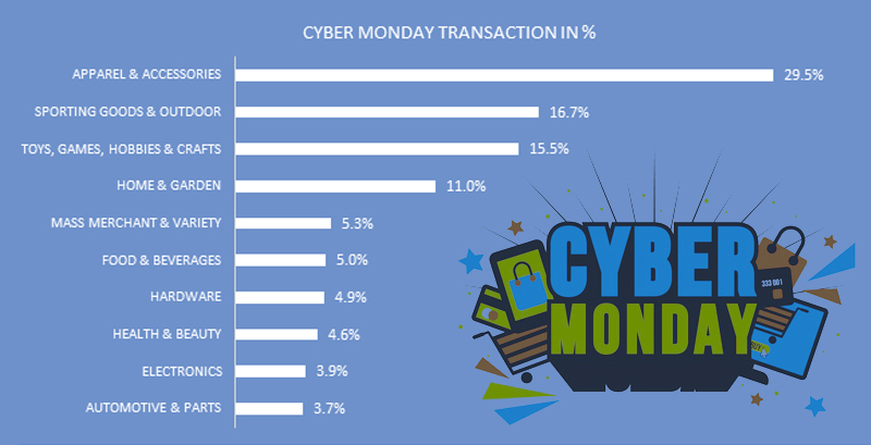 US Retail Industry-Wise Cyber Monday Transaction Ratio Distribution | GrowByData