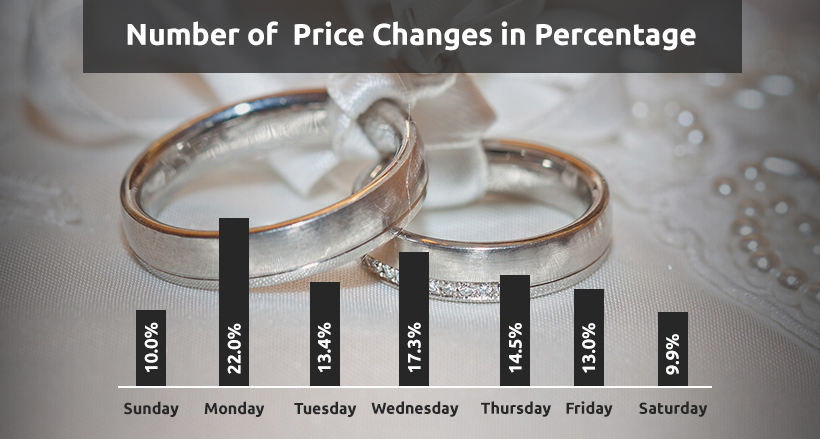Jewelry Industry Daily Price Change Percentage | GrowByData