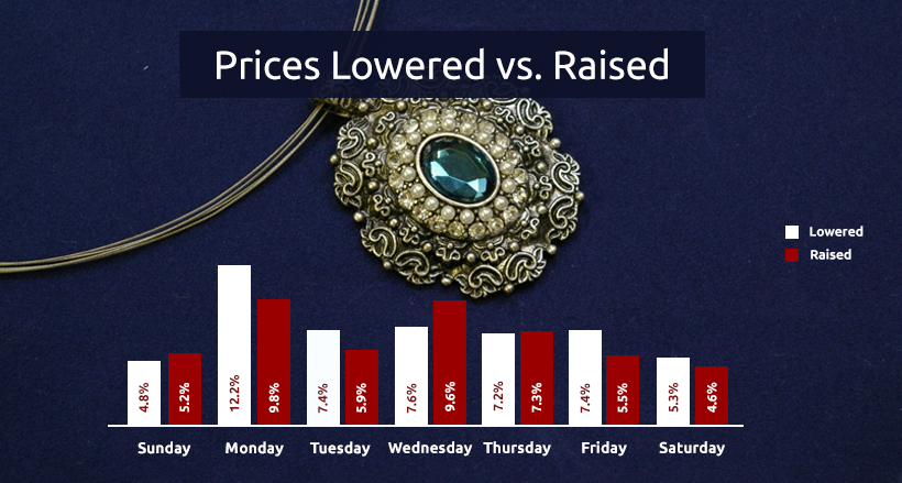 Repricing for Pricing Intelligence of Jewelry | GrowByData