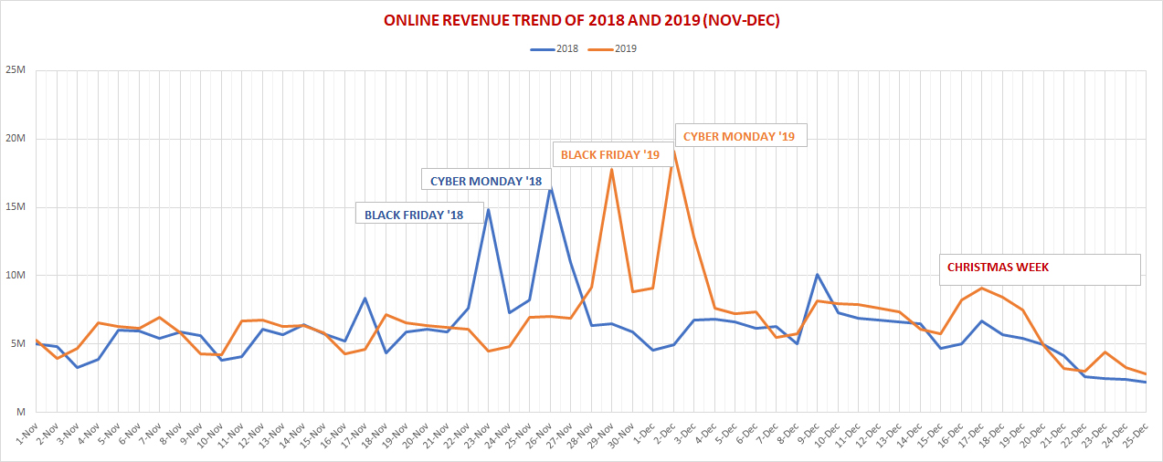 Online Revenue Trend Analysis - 2018 vs 2019 | GrowByData