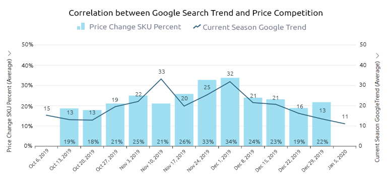 google search trend and price competition-growbydata