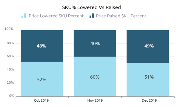 SKU lowered vs raised-Growbydata