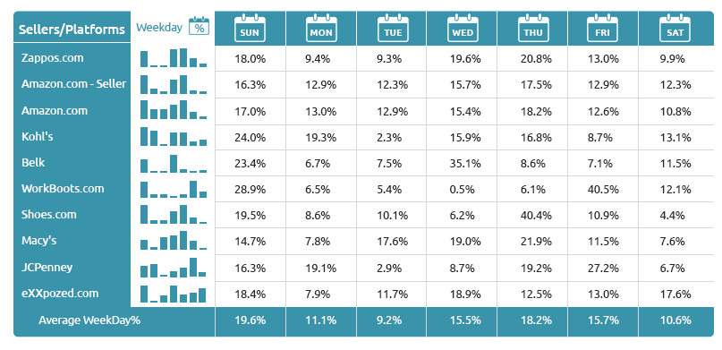 Top Competitive Platforms for Winter Shoes-Growbydata