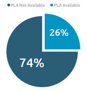 Ratio of PLA Available or not - Growbydata