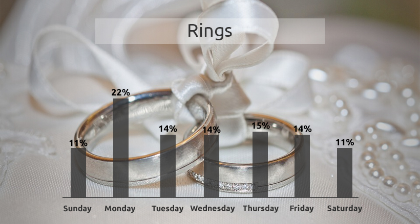 rings price changes