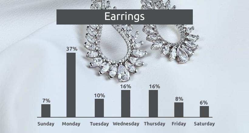Earrings price change