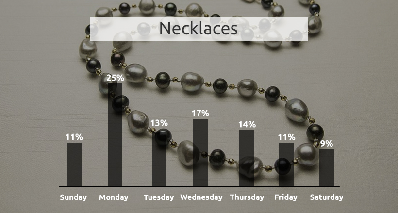 necklaces price change