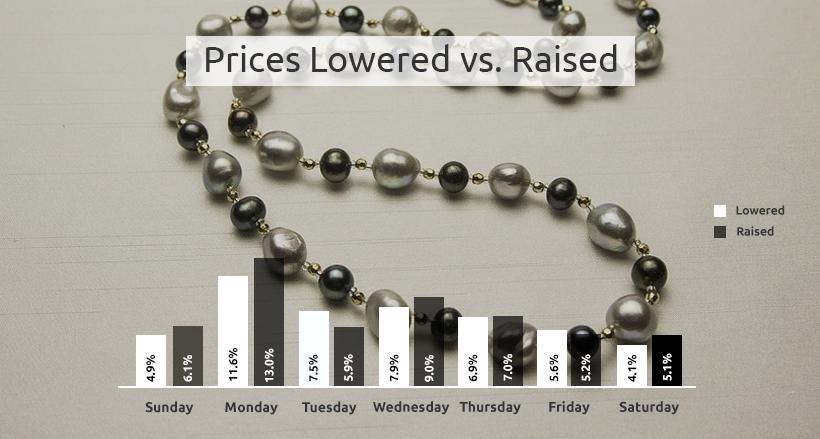 necklaces price changes percentage