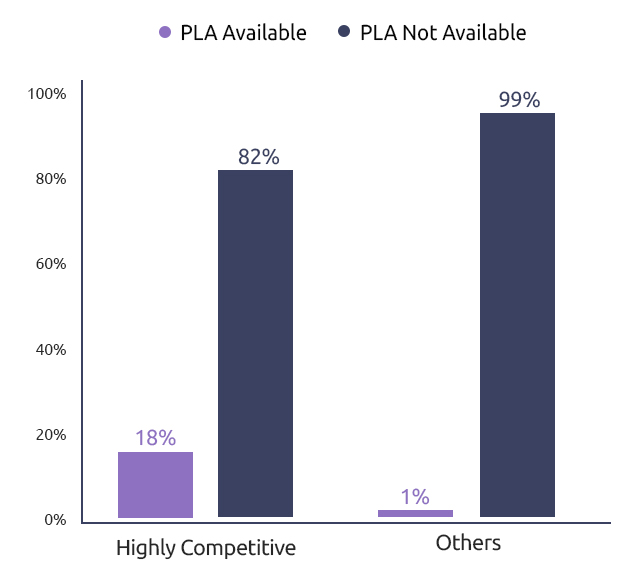 Competitiveness Rate of Product Listing Ads-GrowByData