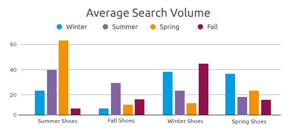 avg search volume of seasonal shoes