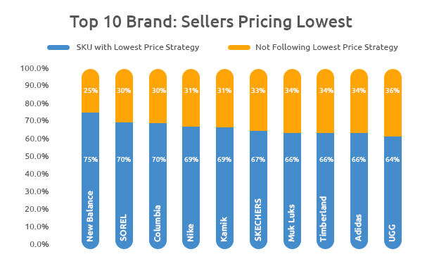 Lowert Pricing Strategy by Sellers-Growbydata