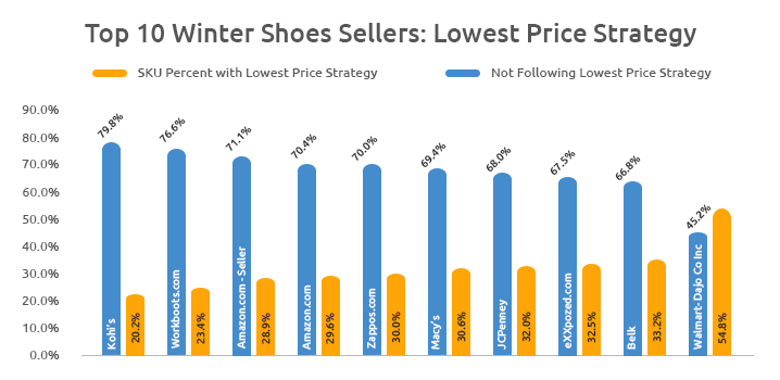Winter Shoes Sellers : GrowByData