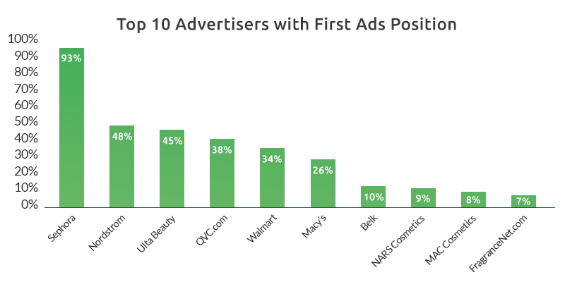 Top 10 Advertiser with First Ads Positions-GrowByData