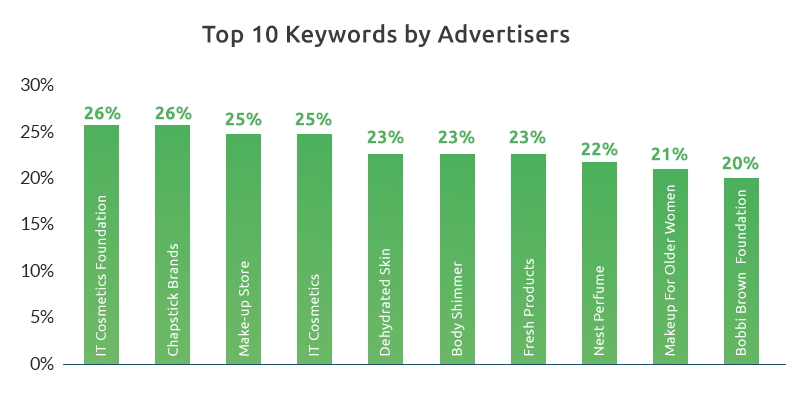 Top 10 Keywords for Ad Intelligence