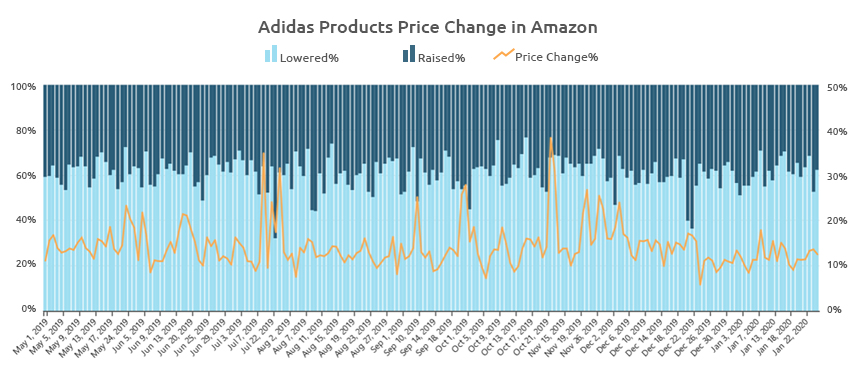 Adidas Products Price Changes In Amazon-Competition Analysis