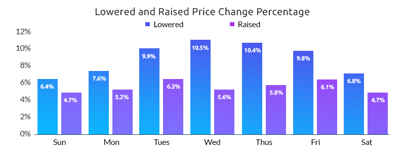 Lowered and Raised Price Change- Growbydata