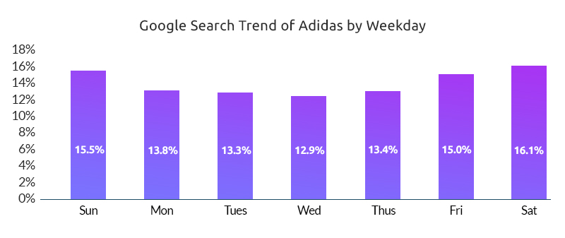 Search Trend Of Adidas-Growbydata