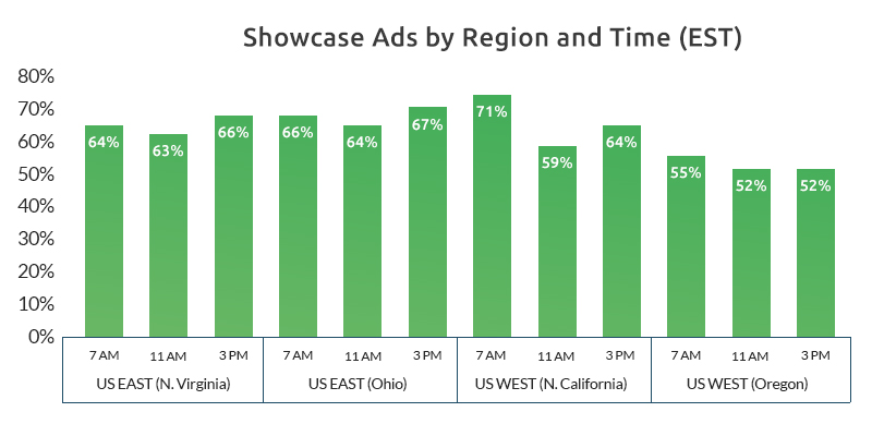 Showcase Ads by Region and Time-Growbydata