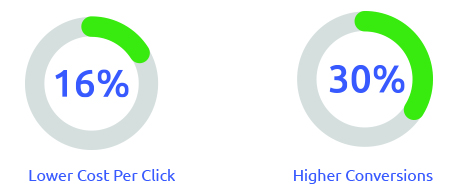 Lowest CPC And Higher Conversions : Growbydata