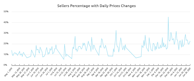 Sellers Percentage Change with Daily Price changes-Growbydata