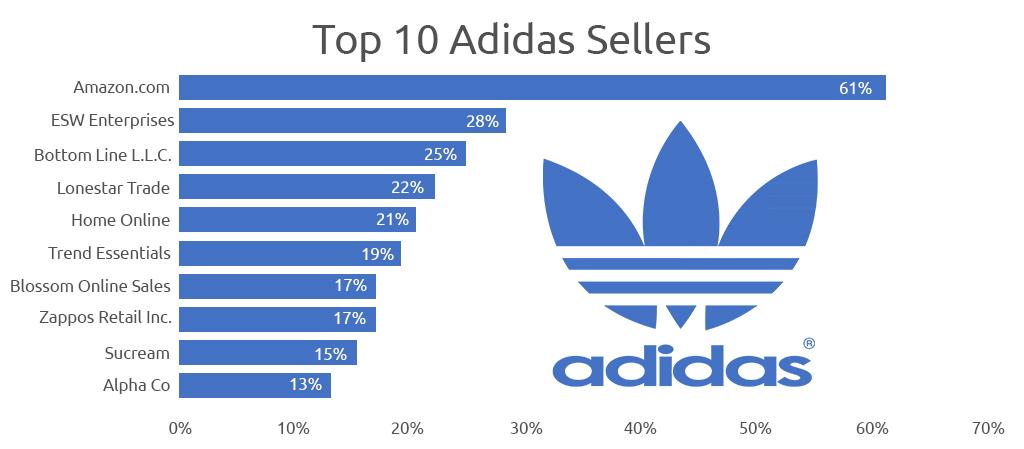 Top 10 Adidas Seller -Growbydata